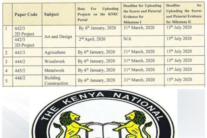 KCSE 2020 instructions for Group IV Subjects with Projects/Practicals
